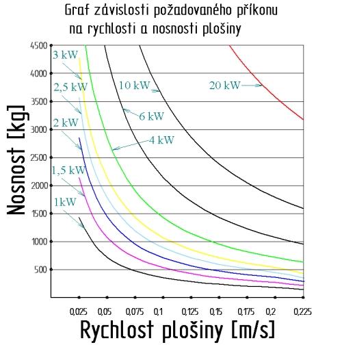 graf_závislosti_příkonu_na_rychlosti_a_nosnosti.jpg, 101kB